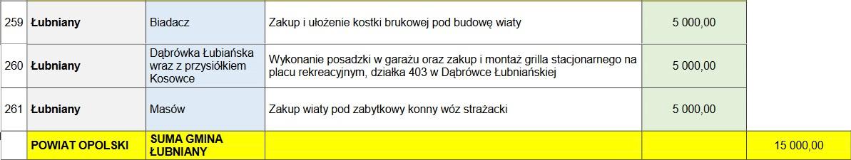 Marszałkowska Inicjatywa Sołecka - tabela.jpeg